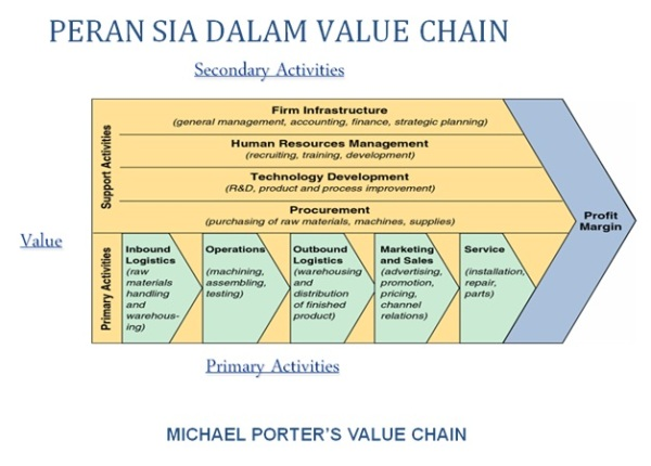 porter value chain siemens The value chain from competitive advantage, by michael porter every firm is a collection of activities that are performed to design , produce, market, deliver.